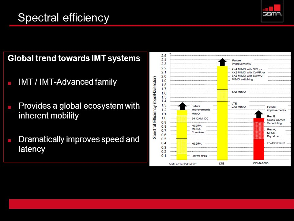 Spectral efficiency Global trend towards IMT systems