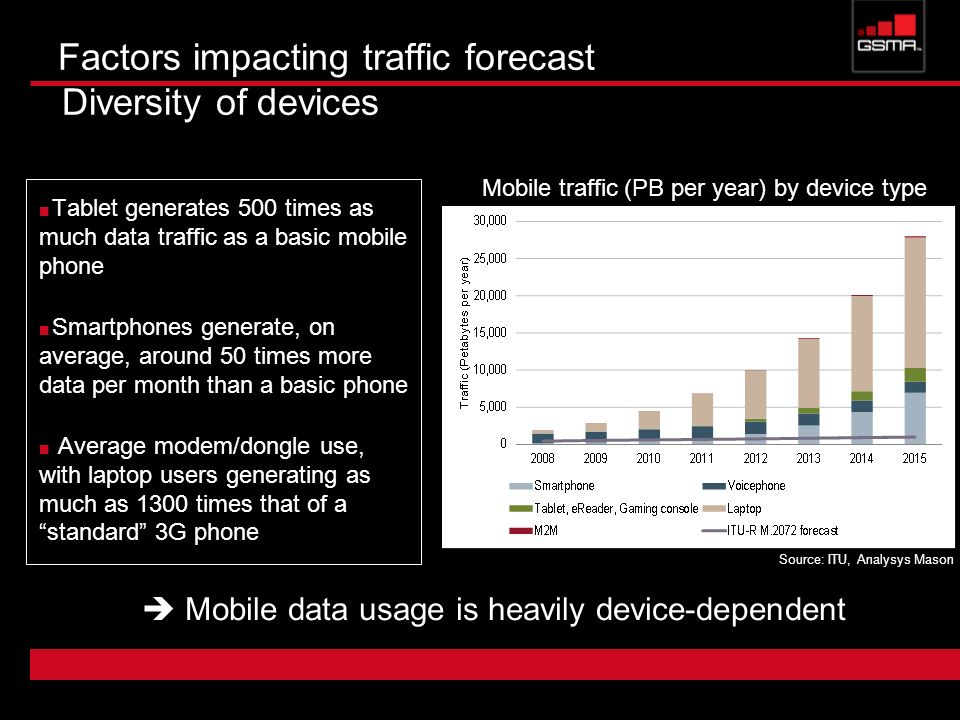 Factors impacting traffic forecast Diversity of devices