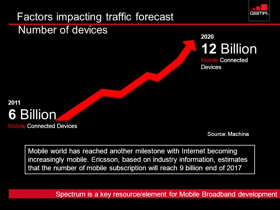 Factors impacting traffic forecast Number of devices