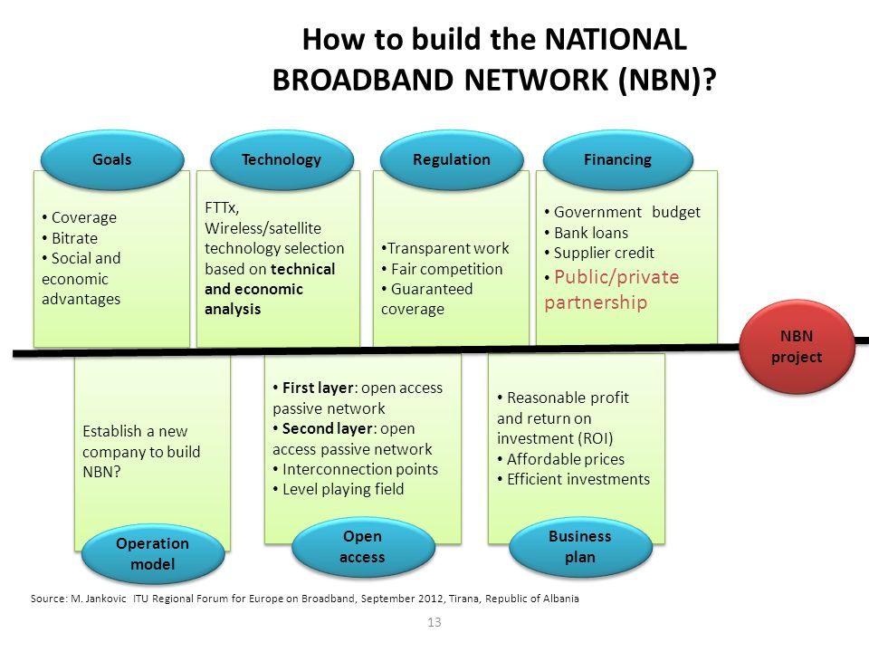 How to build the NATIONAL BROADBAND NETWORK (NBN)