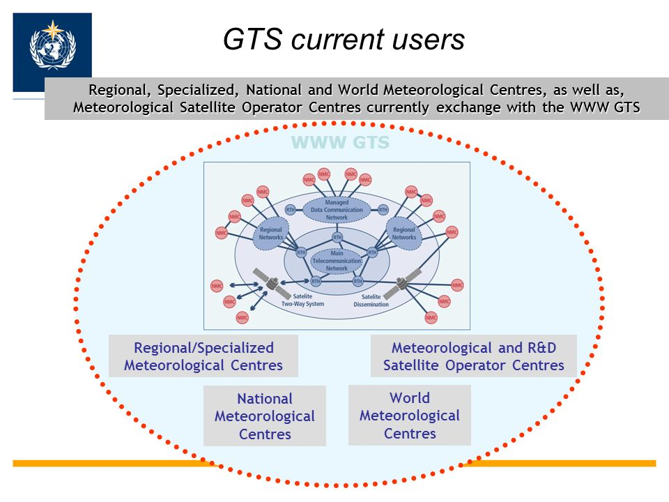 GTS current users WWW GTS