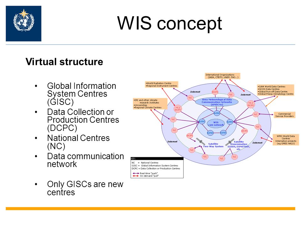 WIS concept Virtual structure Global Information System Centres (GISC)