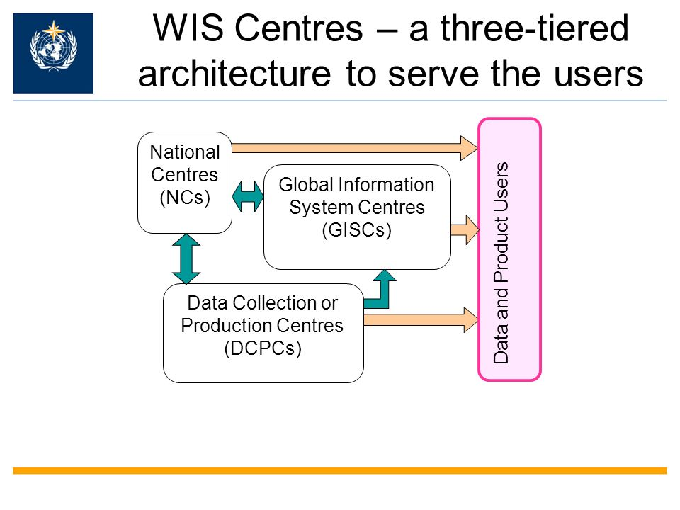 WIS Centres – a three-tiered architecture to serve the users