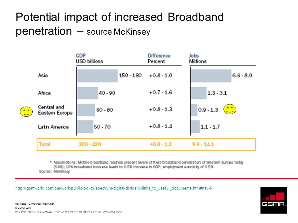 Potential impact of increased Broadband penetration – source McKinsey