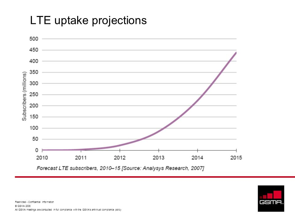 LTE uptake projections