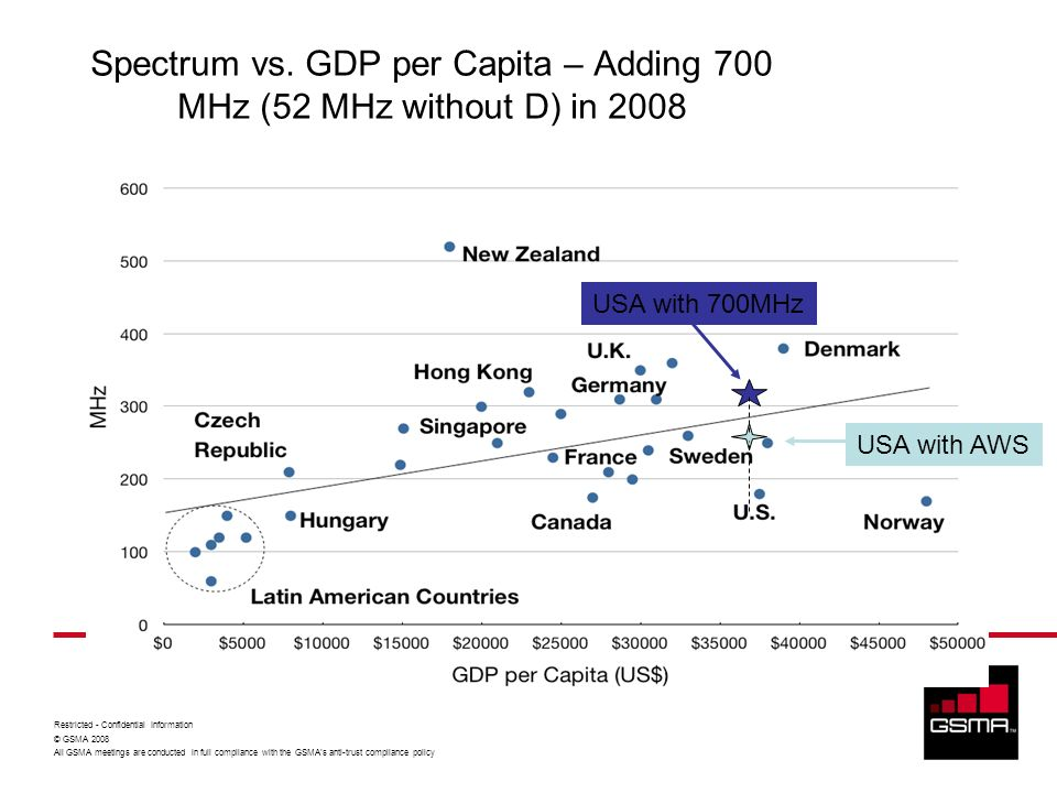 Spectrum vs. GDP per Capita – Adding 700 MHz (52 MHz without D) in 2008