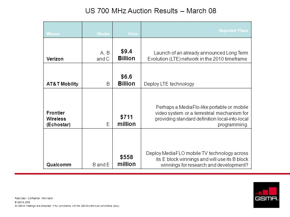 US 700 MHz Auction Results – March 08