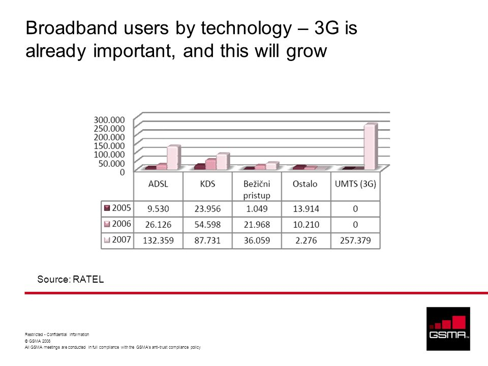 Broadband users by technology – 3G is already important, and this will grow