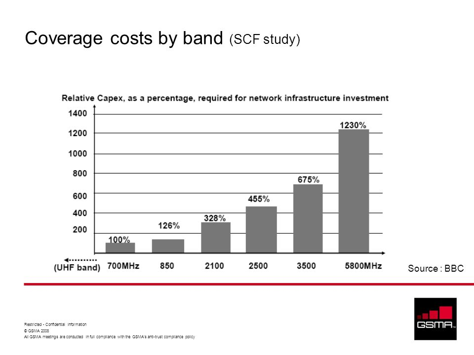 Coverage costs by band (SCF study)