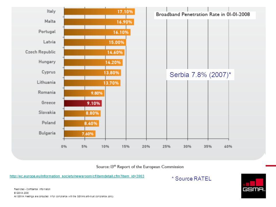 Serbia 7.8% (2007)* * Source RATEL