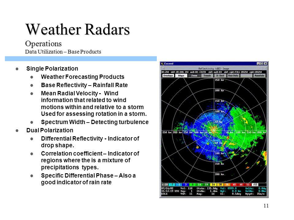 Weather Radars Operations Data Utilization – Base Products