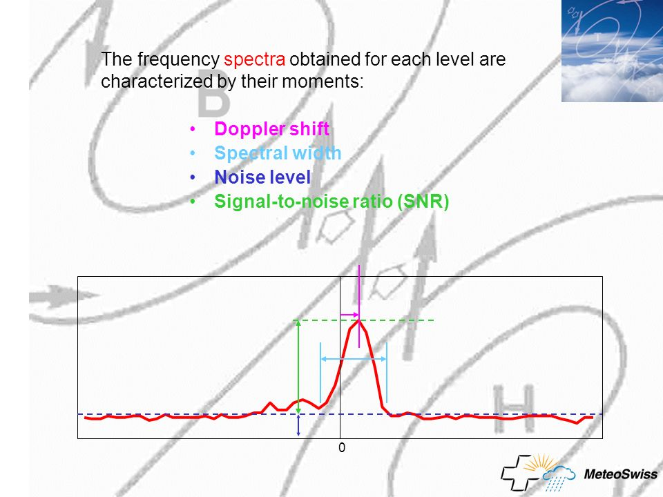 The frequency spectra obtained for each level are characterized by their moments:
