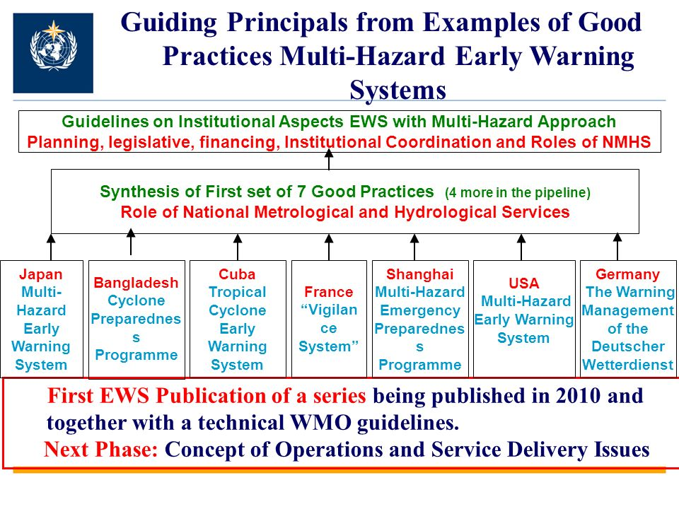 Guiding Principals from Examples of Good Practices Multi-Hazard Early Warning Systems