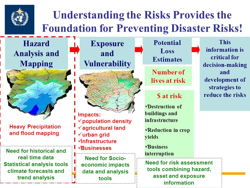 Understanding the Risks Provides the Foundation for Preventing Disaster Risks!