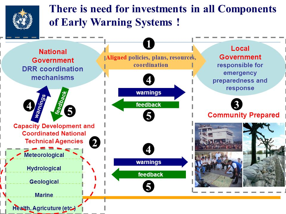There is need for investments in all Components of Early Warning Systems !