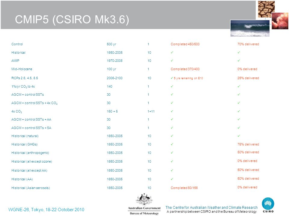 CMIP5 (CSIRO Mk3.6) Control. 500 yr. 1. Completed 450/500. 70% delivered. Historical. 1850-2005.