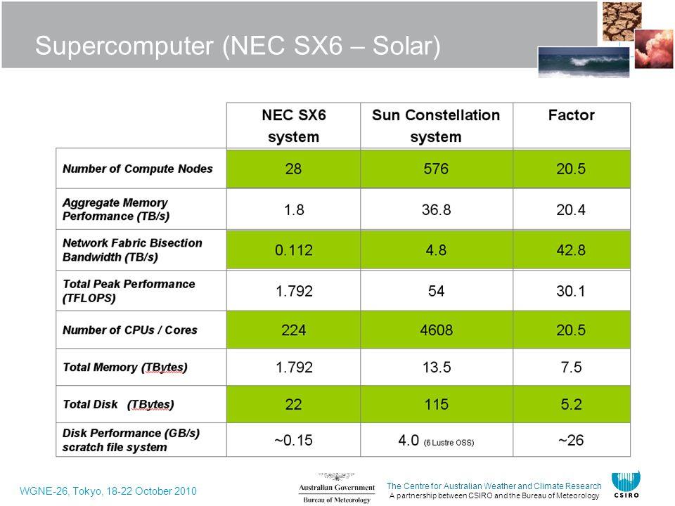 Supercomputer (NEC SX6 – Solar)