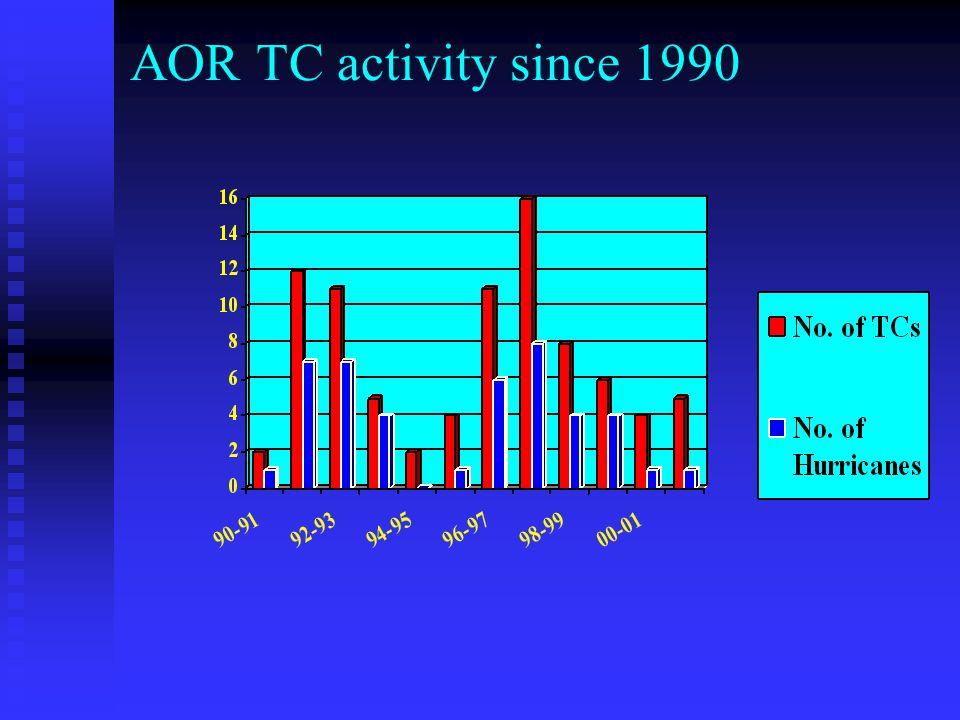 AOR TC activity since 1990