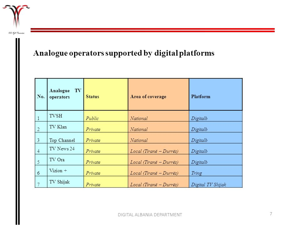 Analogue operators supported by digital platforms