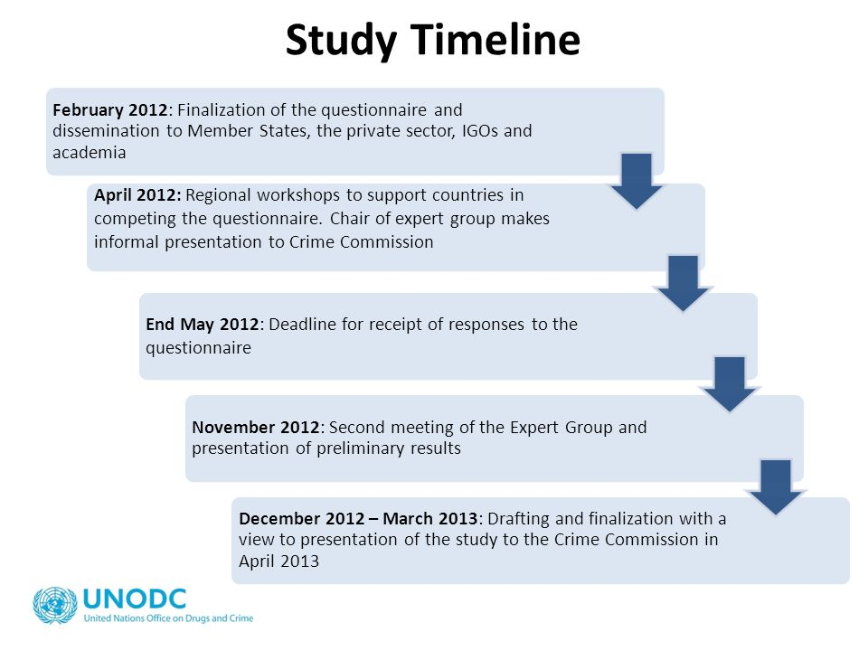 Study Timeline February 2012: Finalization of the questionnaire and dissemination to Member States, the private sector, IGOs and academia.
