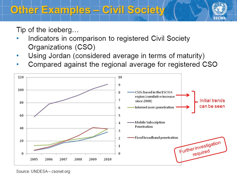 Other Examples – Civil Society