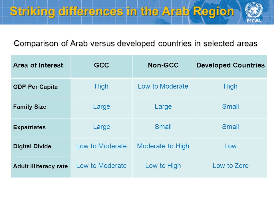 Striking differences in the Arab Region
