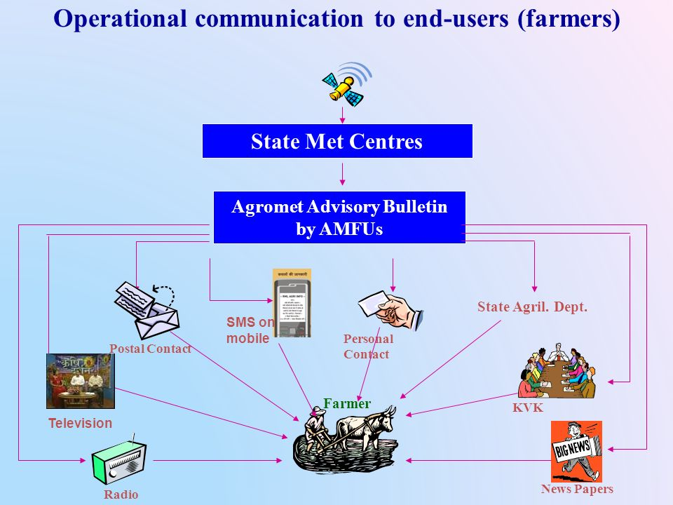 Operational communication to end-users (farmers)