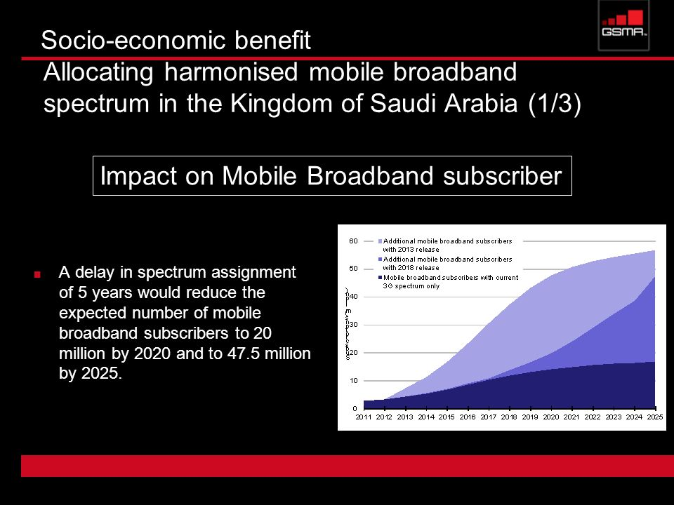 Impact on Mobile Broadband subscriber