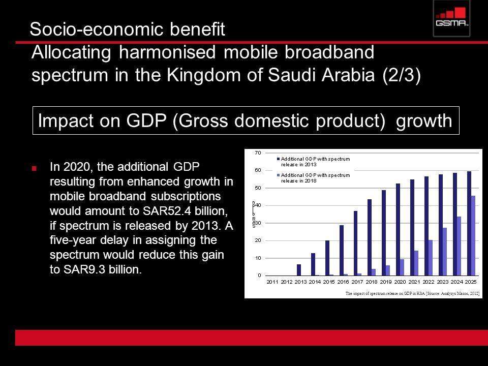 Impact on GDP (Gross domestic product) growth