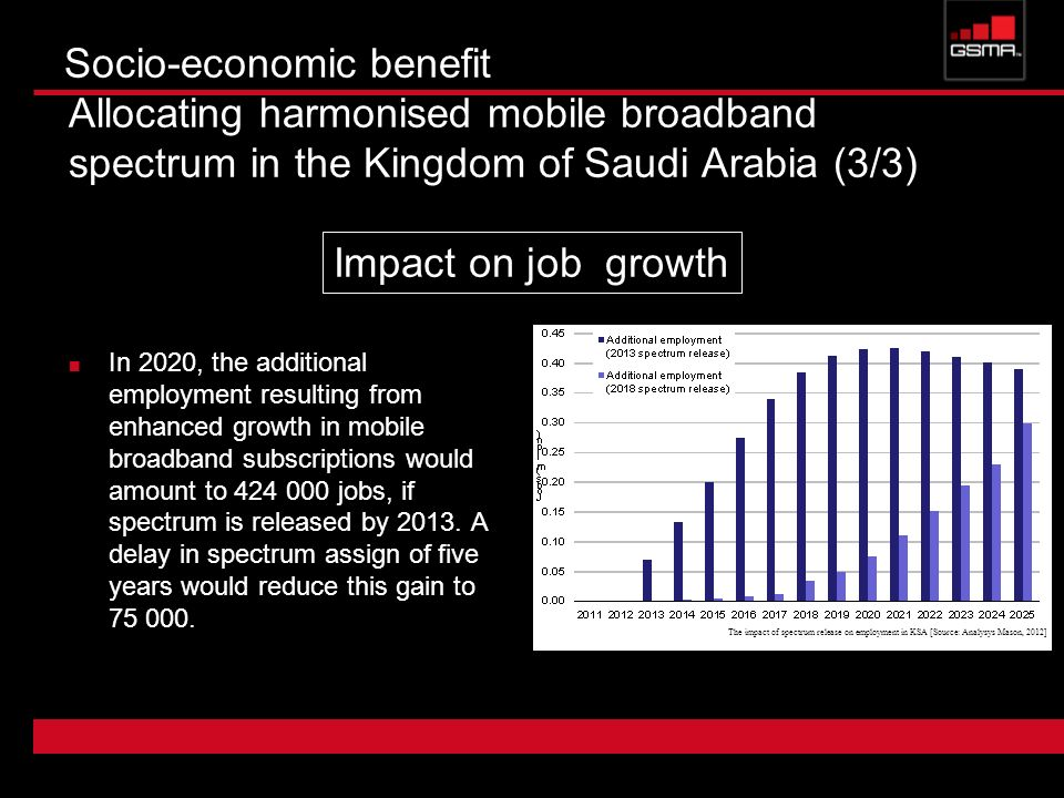 Socio-economic benefit Allocating harmonised mobile broadband spectrum in the Kingdom of Saudi Arabia (3/3)