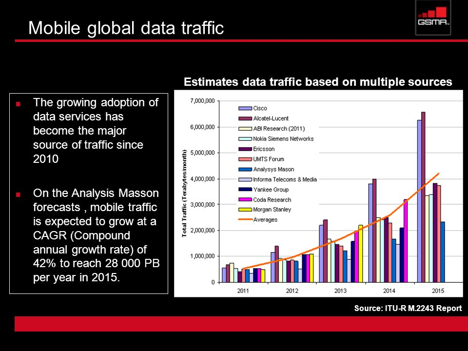 Mobile global data traffic
