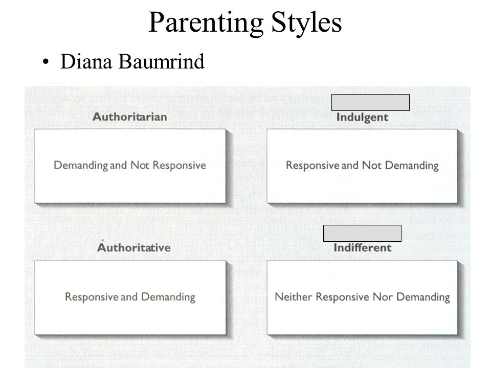 diana baumrind parenting styles paper In 1966, diana baumrind penned the original paper on parenting styles in her research, she discovered three distinct styles she called permissive, authoritarian, and authoritative based on.