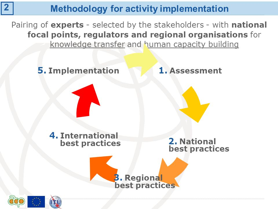 Methodology for activity implementation