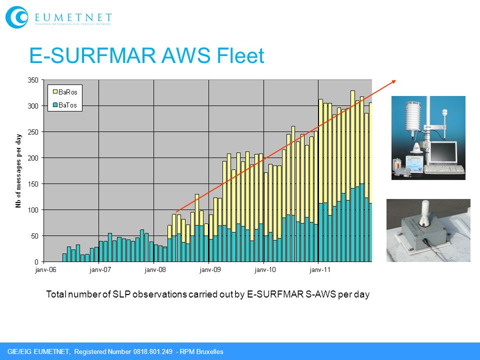 E-SURFMAR AWS Fleet Total number of SLP observations carried out by E-SURFMAR S-AWS per day