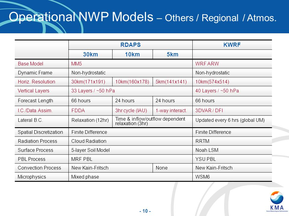 Operational NWP Models – Others / Regional / Atmos.