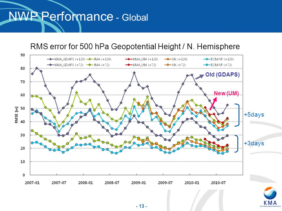 NWP Performance - Global