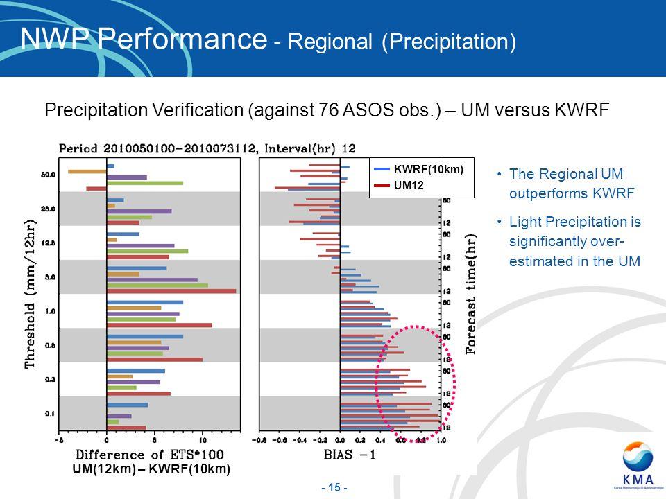 NWP Performance - Regional (Precipitation)