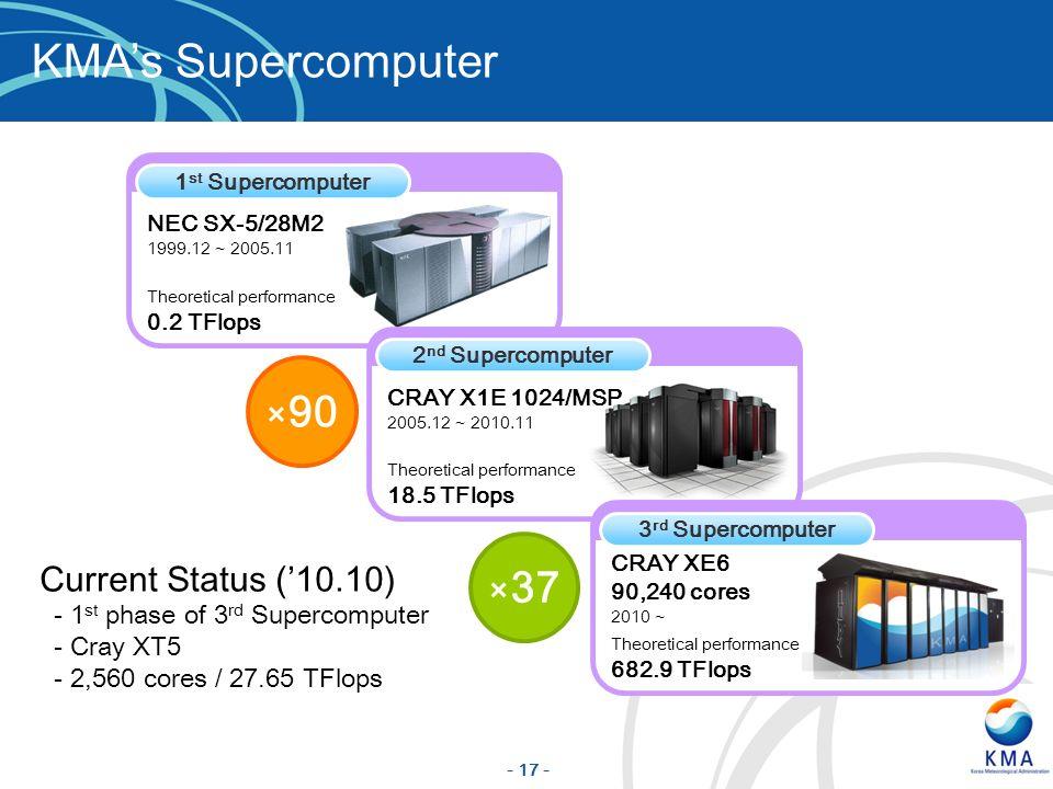 KMA's Supercomputer ×90 ×37 Current Status ('10.10)