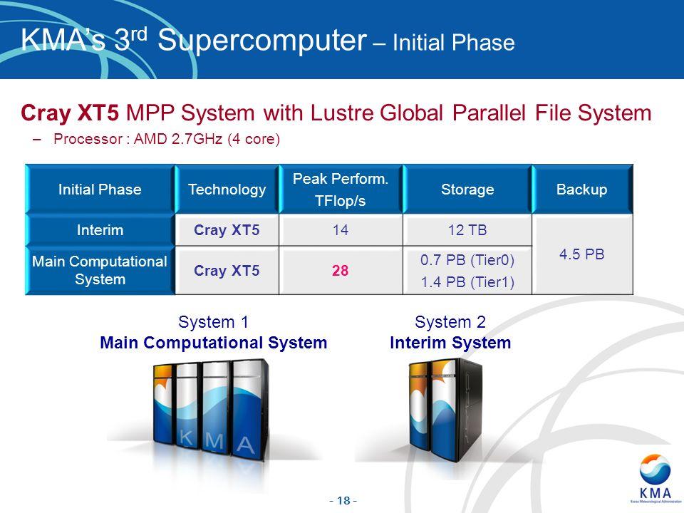 Main Computational System