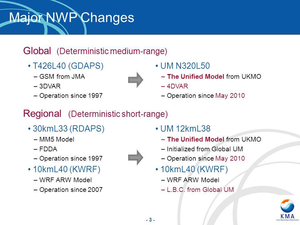 Major NWP Changes Global (Deterministic medium-range)