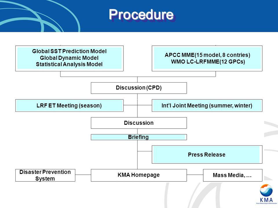 Procedure Global SST Prediction Model Global Dynamic Model