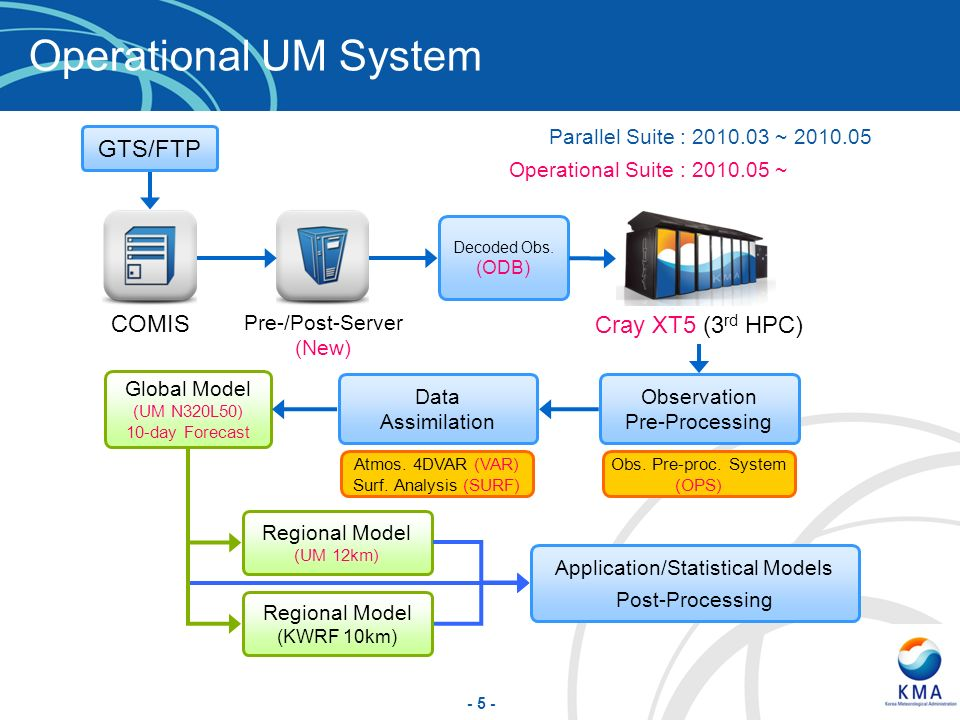 Operational UM System GTS/FTP COMIS Cray XT5 (3rd HPC)