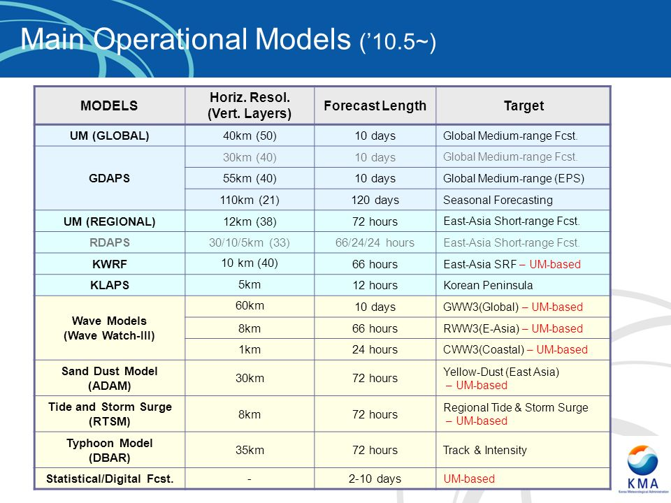 Tide and Storm Surge (RTSM) Statistical/Digital Fcst.