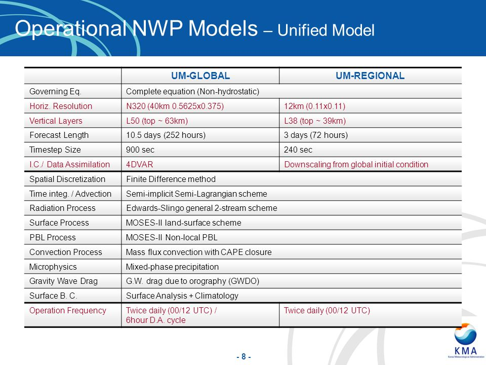 Operational NWP Models – Unified Model