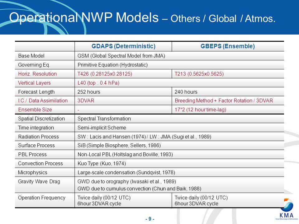 GDAPS (Deterministic)
