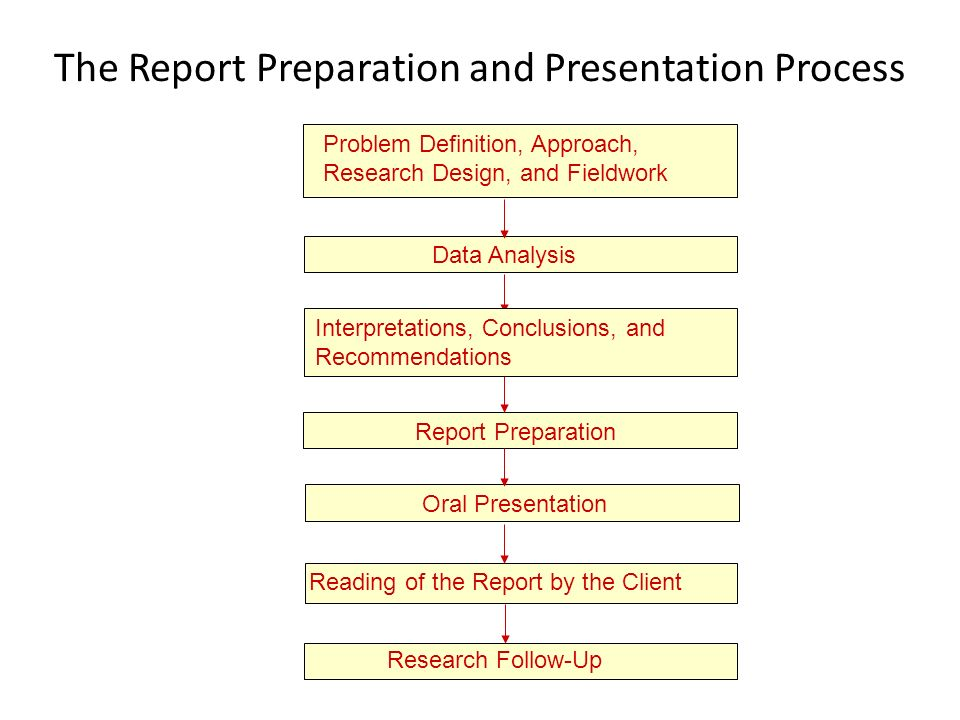 an analysis of oral presentation Know when to stop talkinguse a timer or the microwave oven clock to time your presentation when preparing it at home just as you don't use unnecessary words in your written paper, you don't bore your audience with repetitious or unnecessary words in your oral presentation.