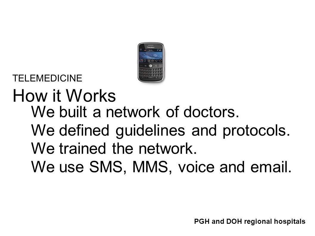 TELEMEDICINE How it Works