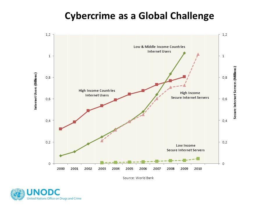 Cybercrime as a Global Challenge