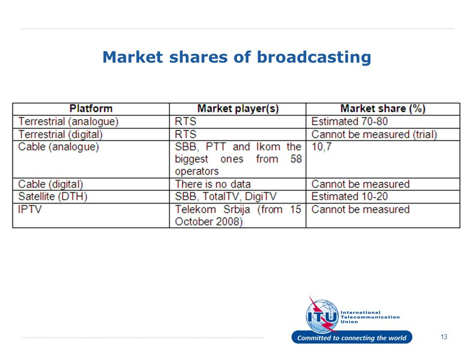 Market shares of broadcasting