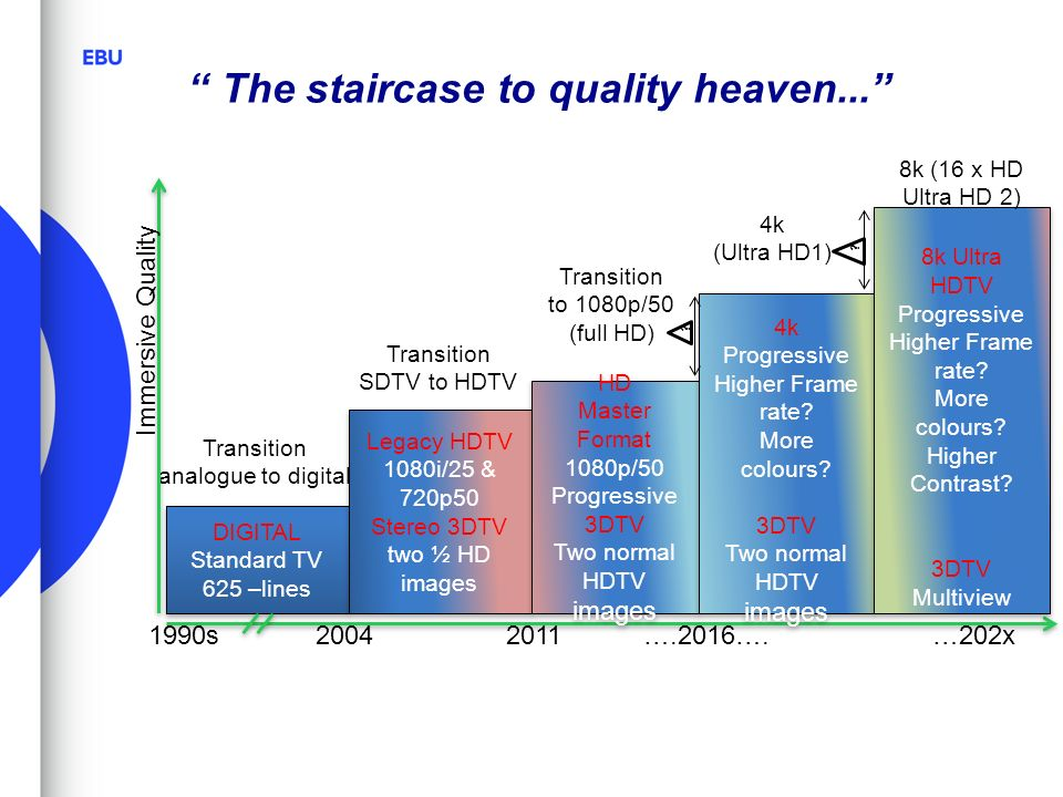 '' The staircase to quality heaven...''